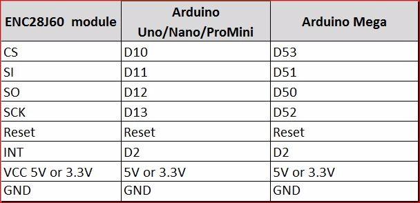 Description du module de connexion Ethernet Module ENC28j60